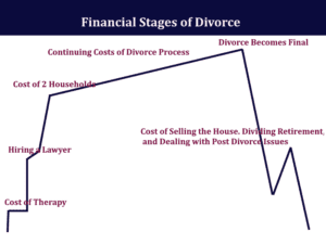 Graph showing the financial Stages of divorce