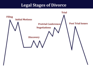 The Legal Stages Of Divorce