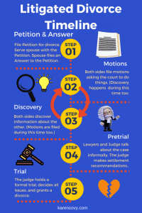 Infographic showing a litigated divorce timeline.