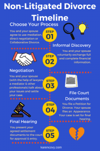Infographic showing a non-litigated divorce timeline.