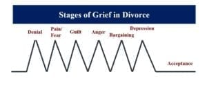 Graph showing the stages of grief in divorce.