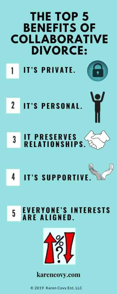 Infographic listing the top 5 benefits of Collaborative Divorce.