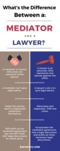 Infographic comparing mediator and lawyer