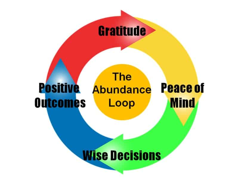 Illustration of Abundance Mindset Loop: Gratitude, Peace of Mind, Wise Decisions, Positive Outcomes